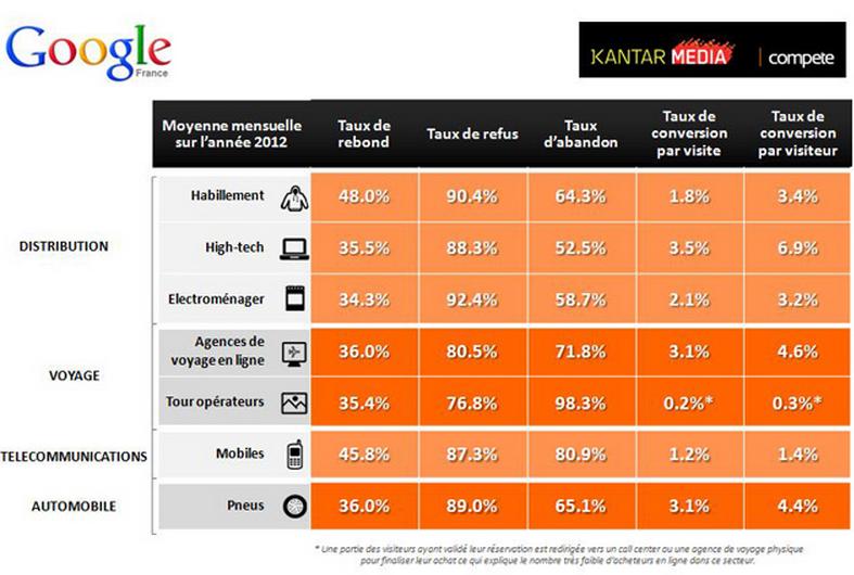 Le baromètre Google - Taux de conversion par secteur
